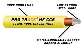 """0.141"""" OD x 500' L, 12 AWG, Green, Copper Clad Steel, High Flex, Tracer Wire"""